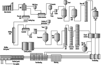 Distilled spirits industry production flow chart for distilled spirits manufacturing bev070f1 nvjuhfo Gallery