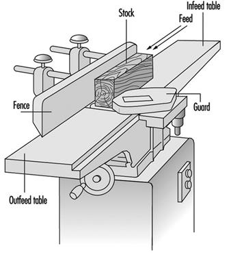 Wood Planning Machines