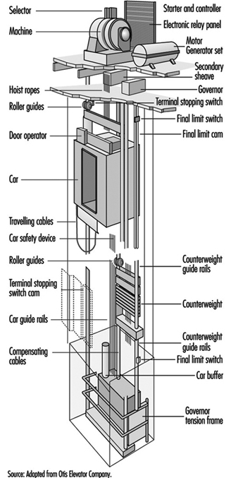 Elevator hoist machine diagram wiring library