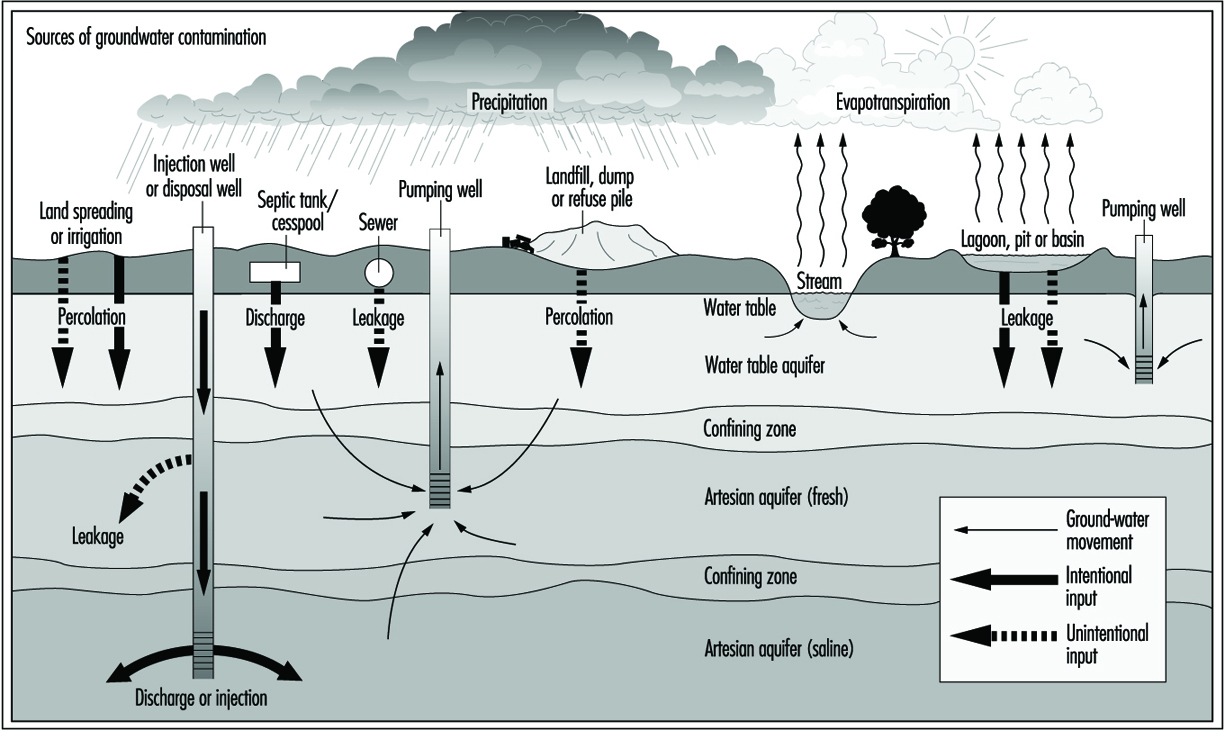 Point Source Pollution Diagram