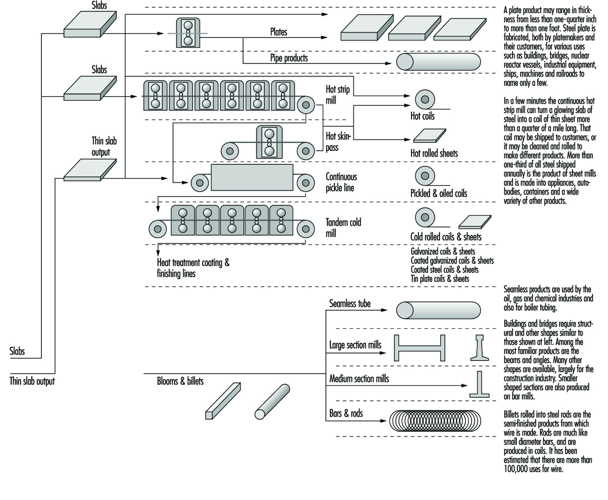 Rolling Mills Nuclear Power Plant Flow Diagram Iro020f1