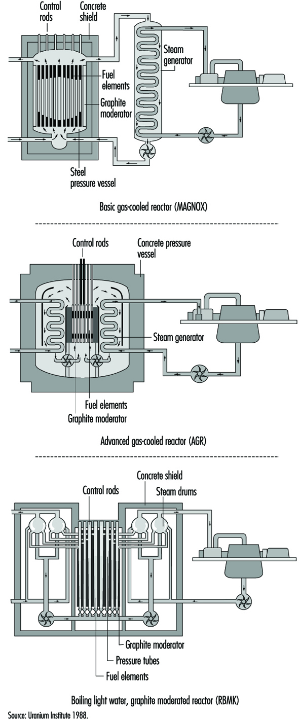 Nuclear Power Generation Plant Diagram Boiling Water Reactor Station Characteristics 1997
