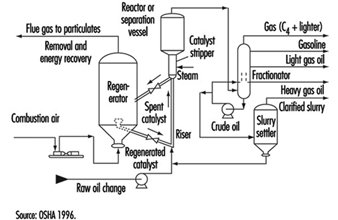 Petroleum Refining Process furthermore Subcriticalsupercritical Water Systems likewise Hydrocracking moreover File Fractional distillation lab apparatus likewise 04da1f572d6d36bd40ccefc2b27e16f7. on petroleum refinery flow diagram