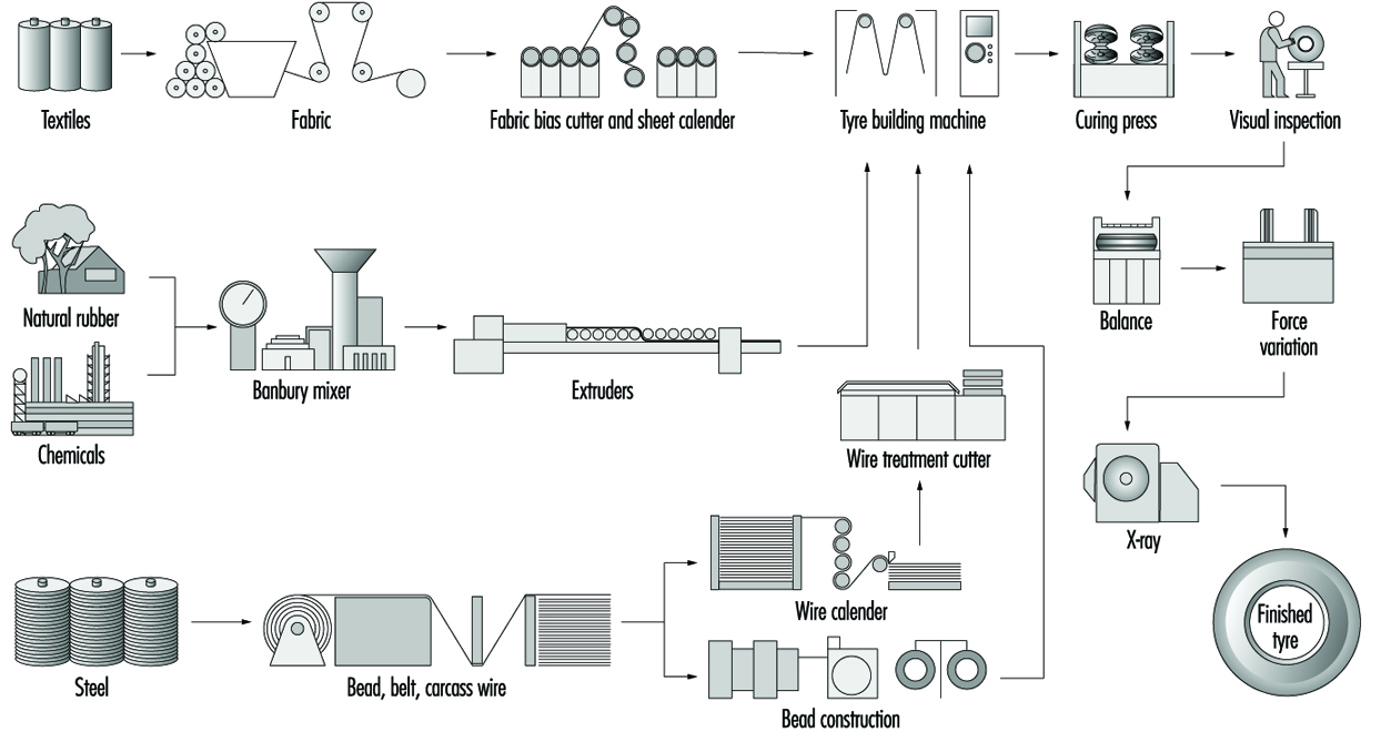 Process Flow Diagram Latex Manual Guide Wiring 80 Rubber Industry Business Symbols