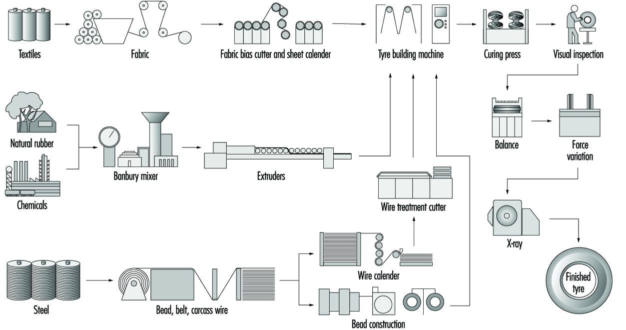 Tyre Manufacturing Ram Wiring Diagram Rub40f17