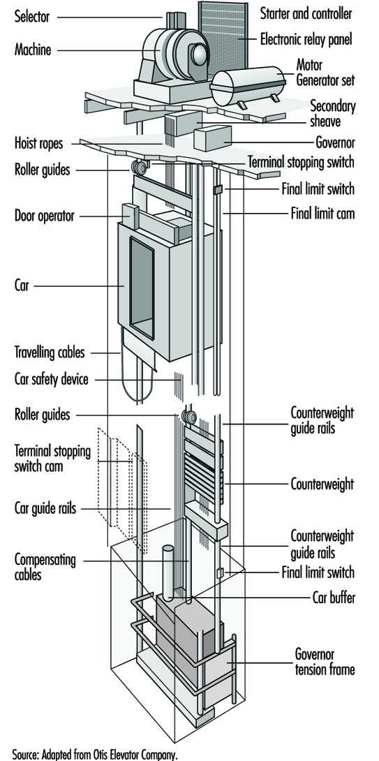 elevators, escalators and hoists engine stand wiring diagram hoffman ramp wiring diagram #20