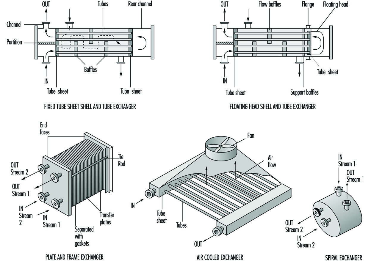 Major Unit Operations And Processes An Overview Piping Layout Heat Exchanger Figure 2 Typical Exchangers